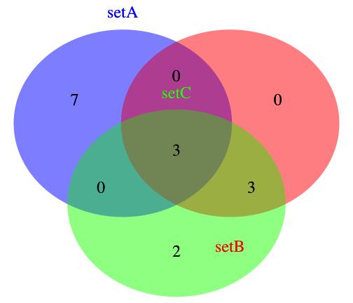 venn and euler diagrams exercise key